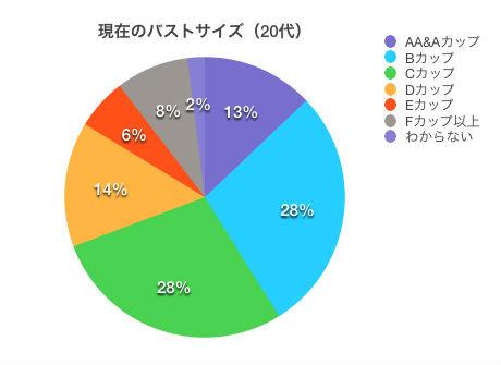 バストサイズの平均分布