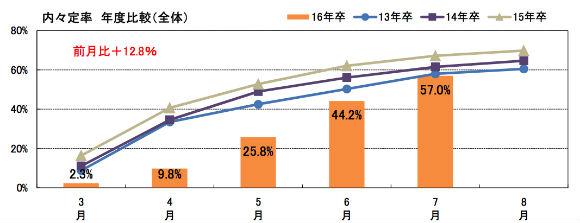 2016卒 内定率