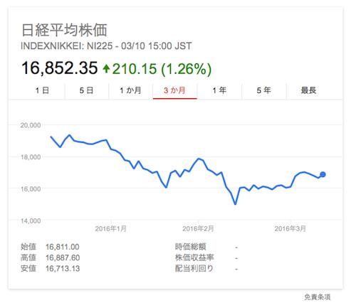日経平均 株価