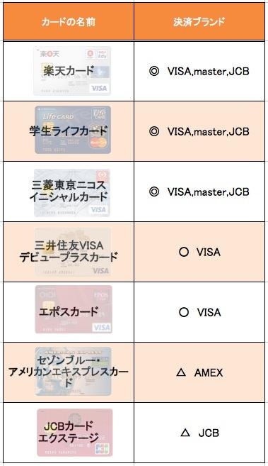 クレジットカード 決済会社 比較