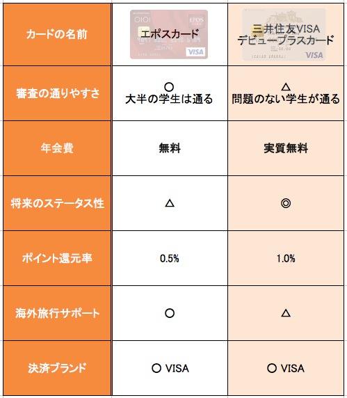 エポスカードと三井住友VISAデビュープラスカードの比較