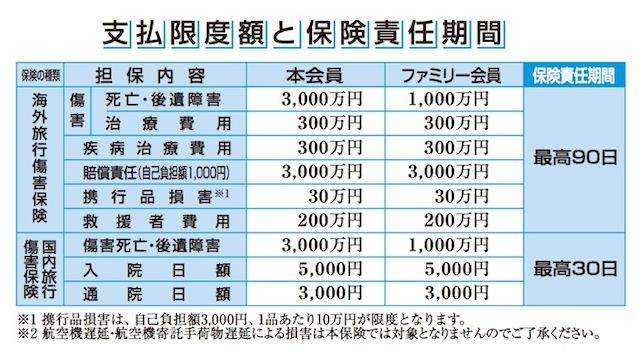 セゾンブルー・アメックスカードの保証金額