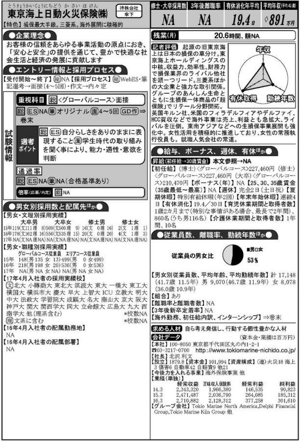 東京海上日動保険 学歴フィルター
