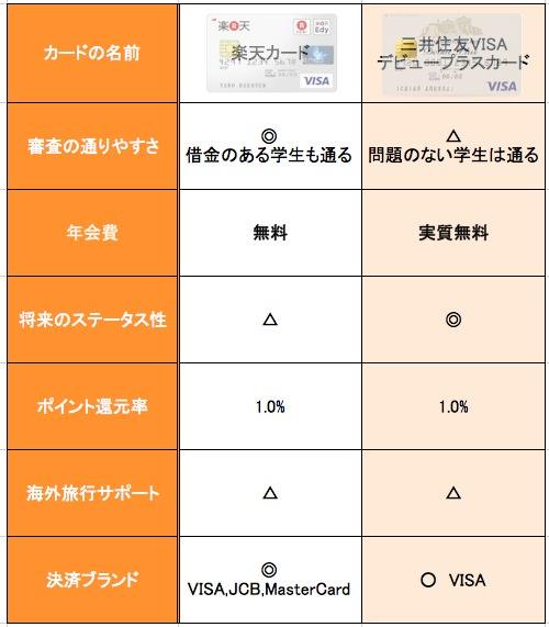 楽天カードと三井住友VISAデビュープラスカードの比較