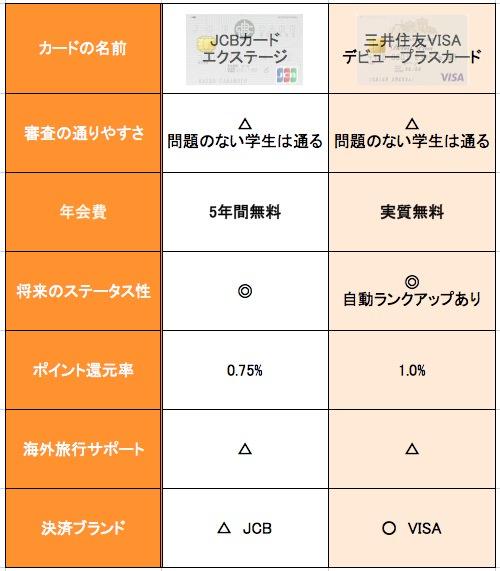 JCBカードと三井住友VISAデビュープラスカードの比較