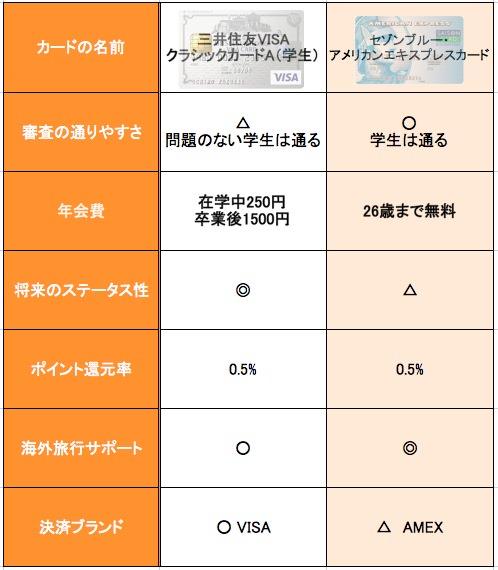 三井住友VISAクラシックカード セゾンブルー ・アメリカンエキスプレスカード 比較
