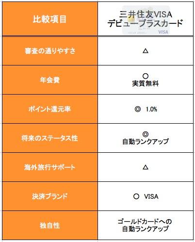 三井住友VISAデビュープラスカード 機能