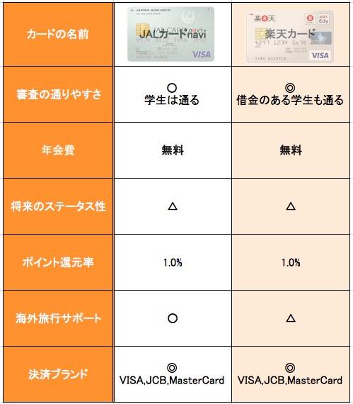 JALカードnavi 楽天カード 比較