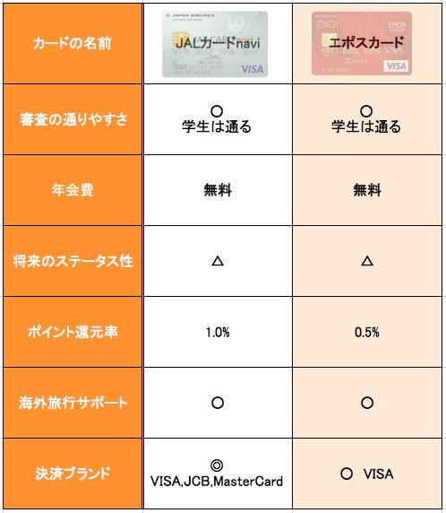 JALカードnavi エポスカード 比較