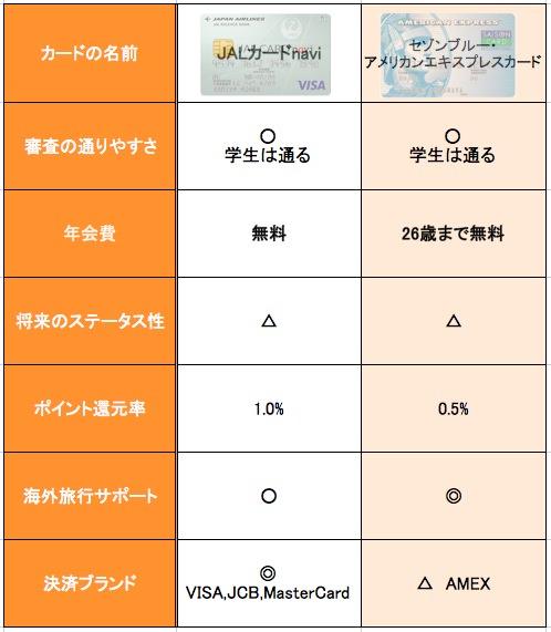 JALカードnavi セゾンブルー ・アメリカンエキスプレスカード 比較