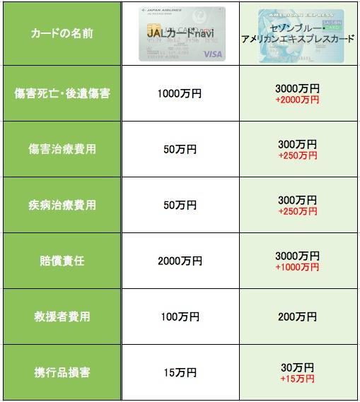 JALカードnavi セゾンブルー ・アメリカンエキスプレスカード 海外旅行障害保険