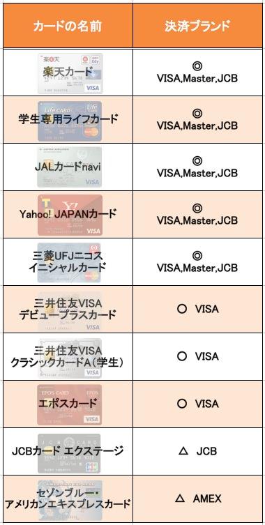 決済ブランド 学生向けクレジットカード
