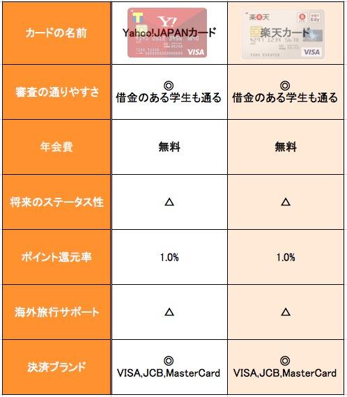 Yahoo! JAPANカード 楽天カード 比較