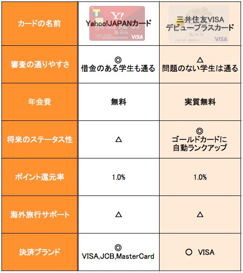 Yahoo! JAPANカード 三井住友カード デビュープラス 比較