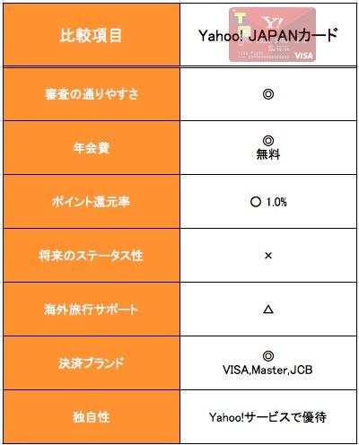 Yahoo! JAPANカード まとめ