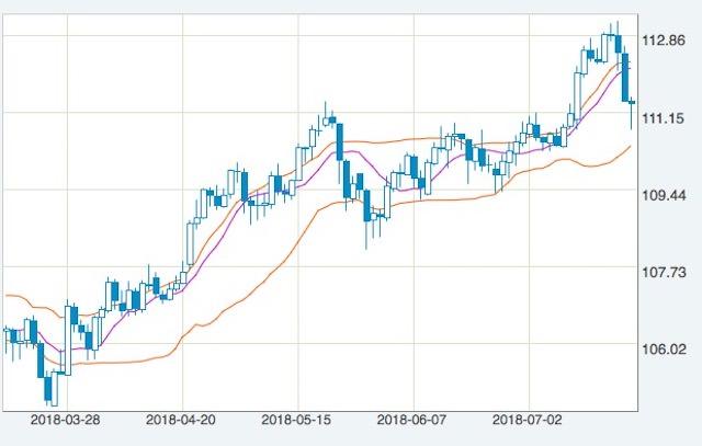 円安 チャート