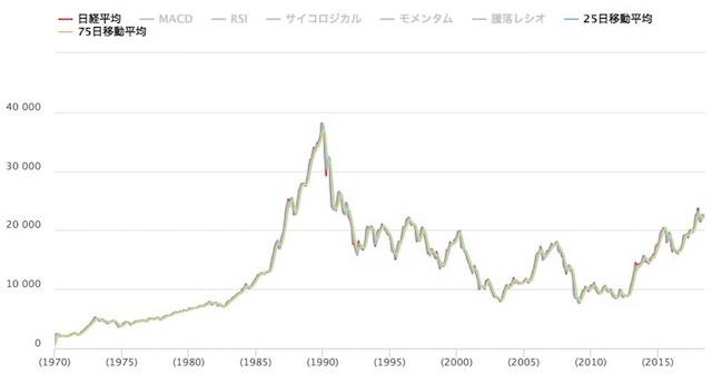 日経平均株価 30年