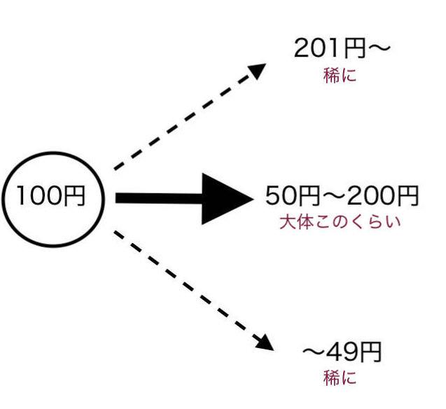 株 大学生 イメージ