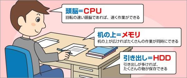 CPUとは?メモリとは?