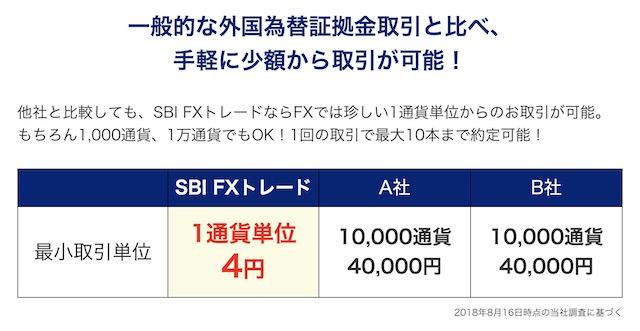SBI FX 1通貨単位で取引可能