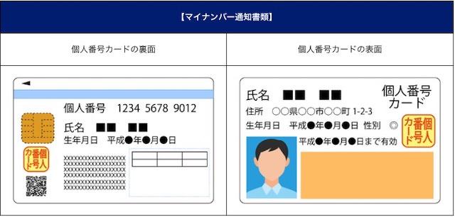 個人番号カード SBI FX