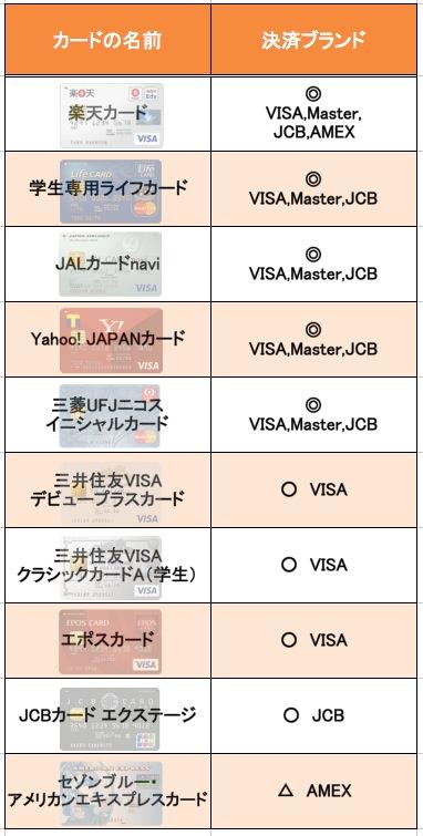 クレジットカード 国際ブランド比較