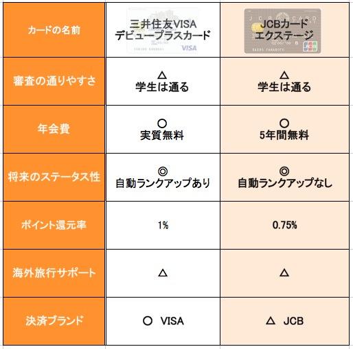 デビュープラスカードとJCBエクステージの比較