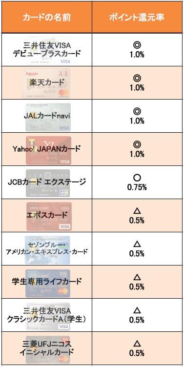 クレジットカードのポイント還元率比較