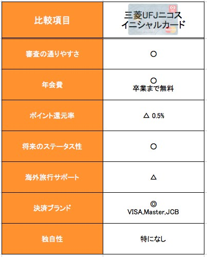 三菱UFJイニシャルカードの特徴