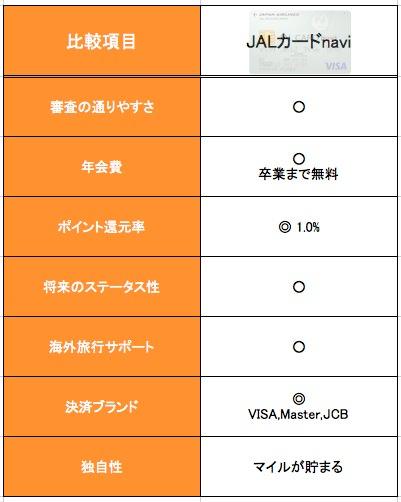 JALカードnaviの特徴