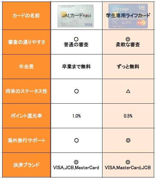 JALカードnaviと学生専用ライフカードの比較