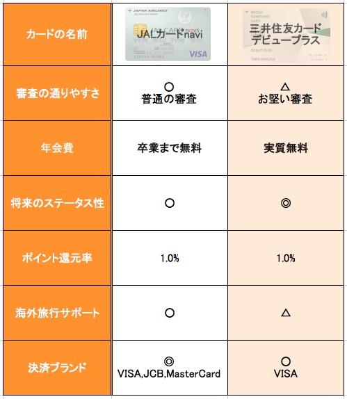 JALカードnaviとデビュープラスカードの比較