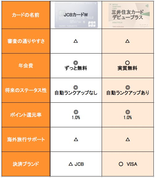 JCBカードWとデビュープラスカードの比較