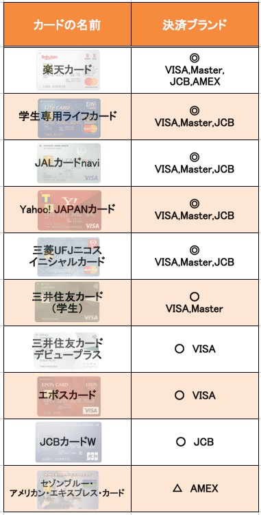 学生向けカードの国際ブランドを比較