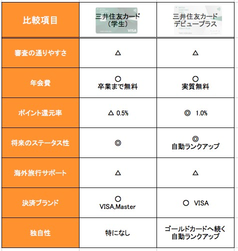 三井住友カード(学生)とデビュープラスの違い