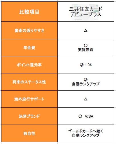 三井住友カード デビュープラスの性能