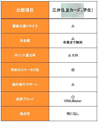 三井住友カード(学生)の特徴