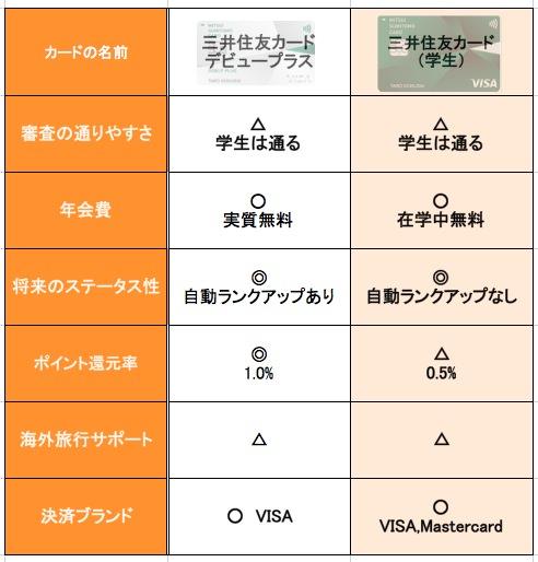 デビュープラスと三井住友カードの比較