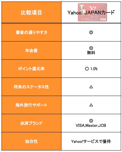 Yahoo!JAPANカードの特徴