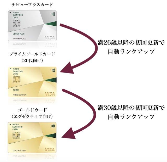 クレジットカードのランクアップ
