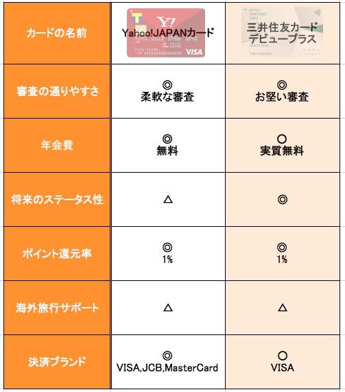 Yahoo!カードと三井カードの比較