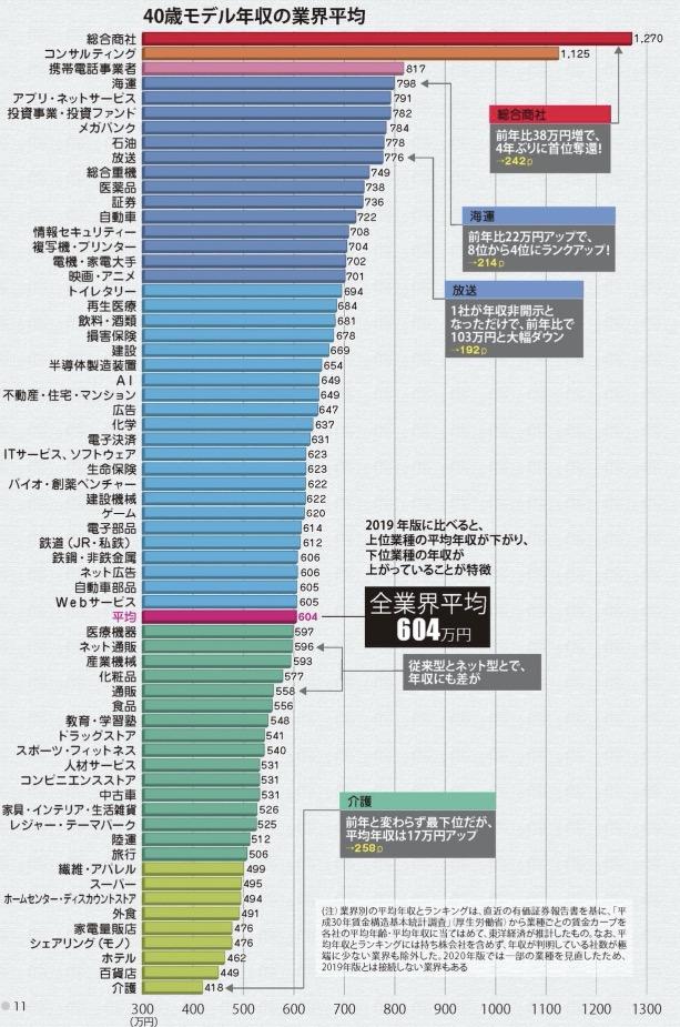 業界別の平均年収