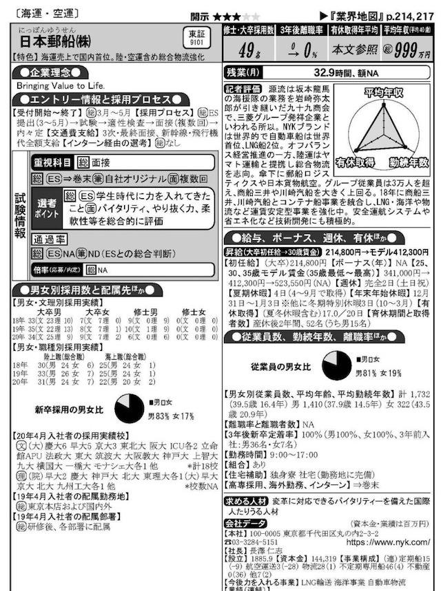 就職四季報 日本郵船