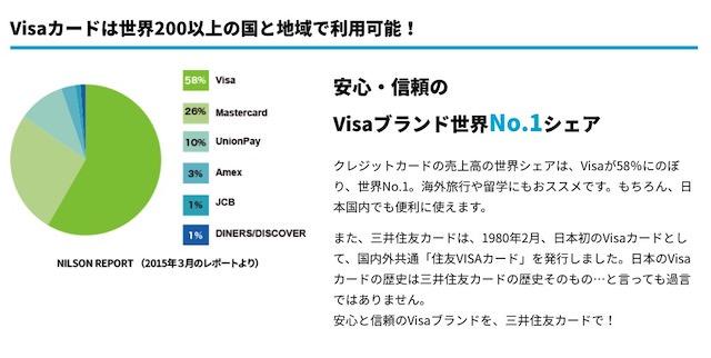 VISAの普及率