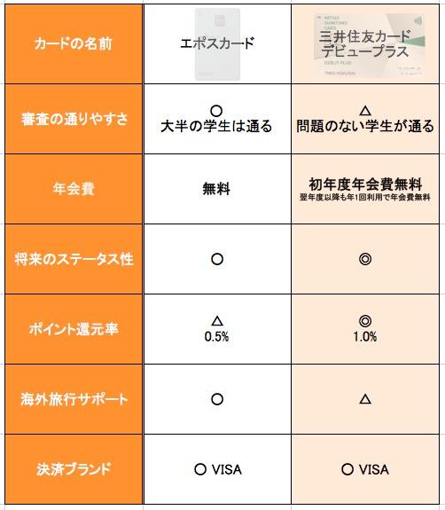 エポスカードと三井住友カード デビュープラスの比較